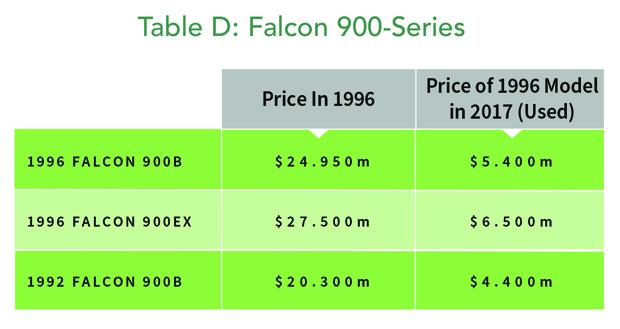 Dassault Falcon 900-Series jet values