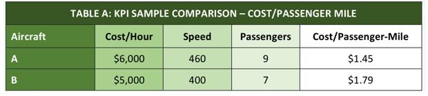 KPI BizJet Cost Breakdown