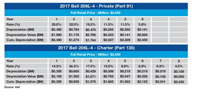 Bell 206L-4 MACRS Tax Schedule (Sample)