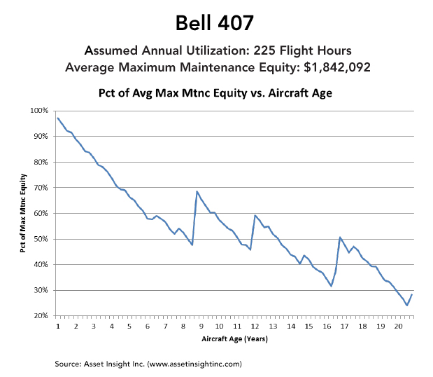 Maximum Scheduled Maintenance Equity for Bell 407 helicopter