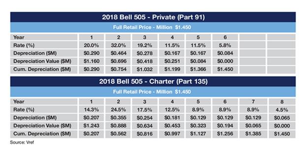 Bell 505 MACRS Depreciation Schedule