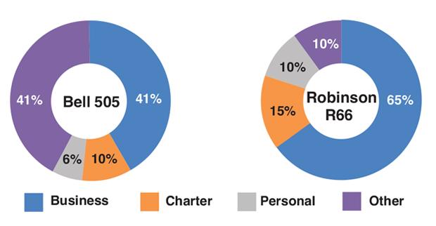 Bell 505 vs Robinson R66 Usage Comparison