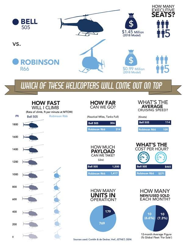 Bell 505 vs Robinson R66 October 2019 Comparison Infographic