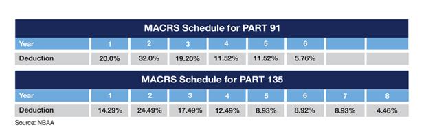 Part 91 and Part 135 MACRS Depreciation Schedules