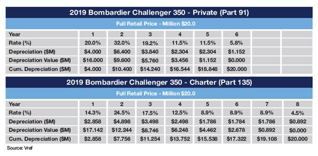 Bombardier Challenger 350 MACRS Schedule