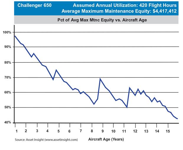 Bombardier Challenger 650 Maximum Scheduled Maintenance Equity