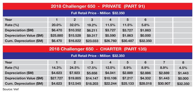 Bombardier Challenger 650 Sample MACRS Tax Depreciation Schedule