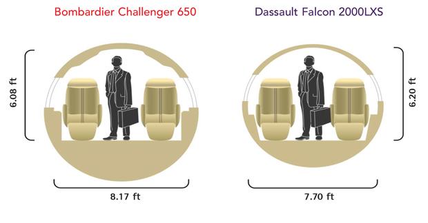 Bombardier Challenger 650 vs Dassault Falcon 2000LXS Cabin Comparison