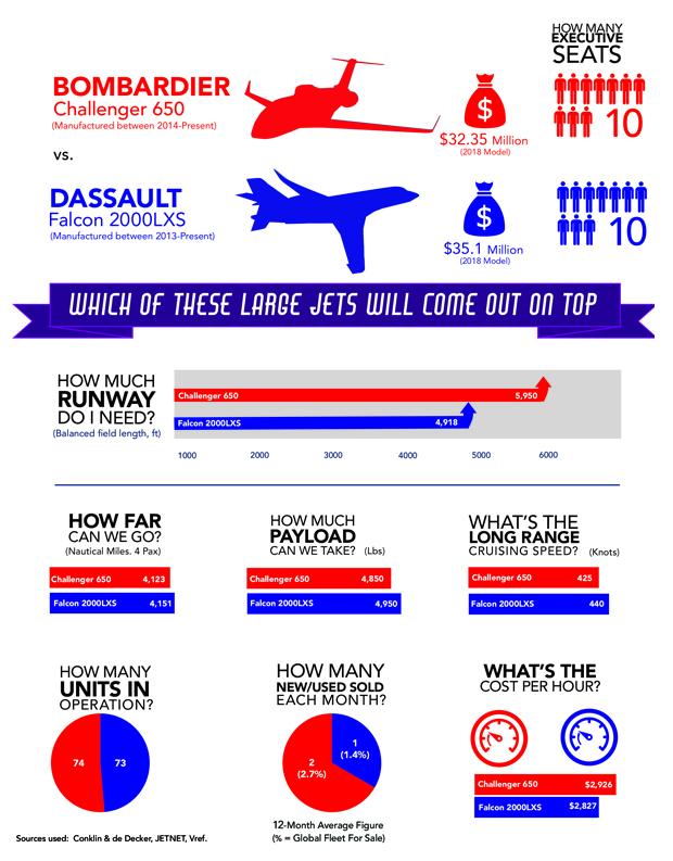 Bombardier Challenger 650 vs Dassault Falcon 2000LXS Comparison