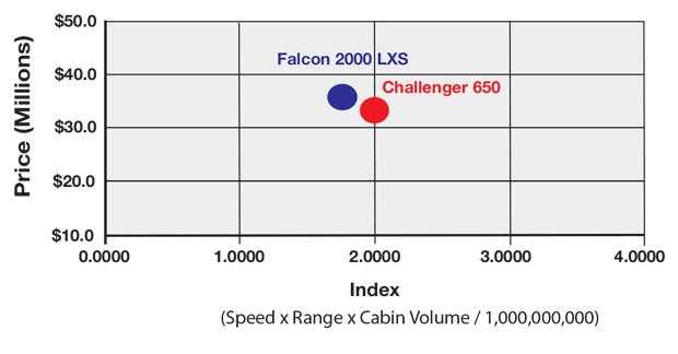 Bombardier Challenger 650 vs Dassault Falcon 2000LXS Productivity Comparison