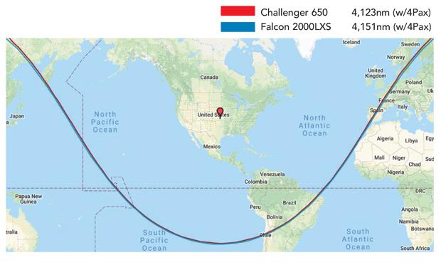 Bombardier Challenger 650 vs Dassault Falcon 2000LXS Range Comparison