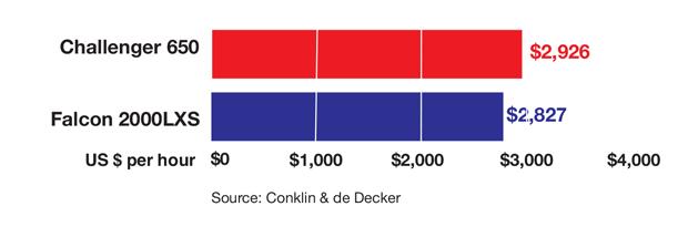 Bombardier Challenger 650 vs Dassault Falcon 2000LXS Variable Cost Comparison