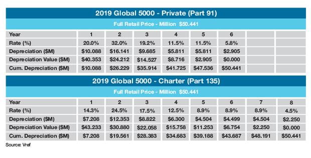 Bombardier Global 5000 Sample Tax Depreciation Schedule