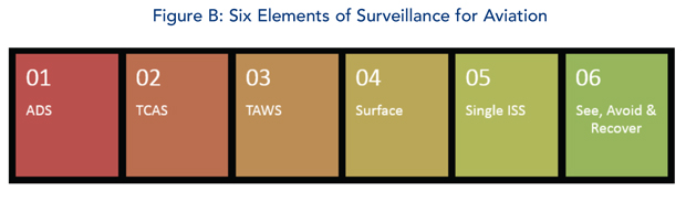 Surveillance in Business Jets and Avionics