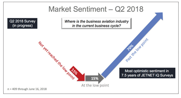 Business Aircraft Buyer's Optimism is Surging