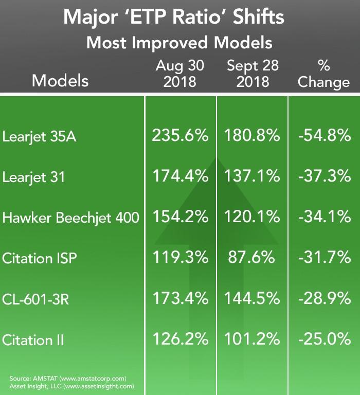 Business Aviation Most Improved Models - September 2018