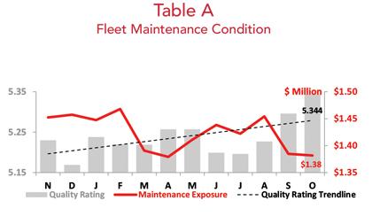 Business Jet Fleet Maintenance Condition - October 2018