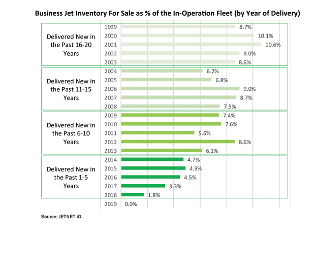 Business jet inventory for sale as percentage of the in-operation fleet