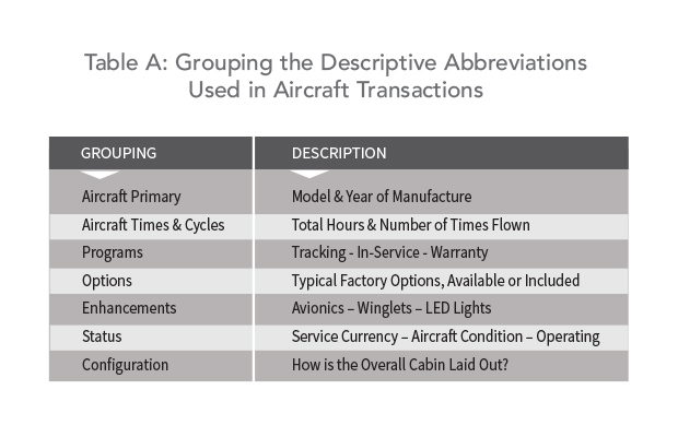 Buying a Jet? Understand the Abbreviations - Grouping the Descriptive Abbreviations