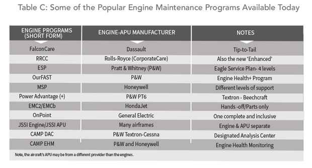 Buying a Jet Understand the Abbreviations - Popular Engine Maintenance Programs