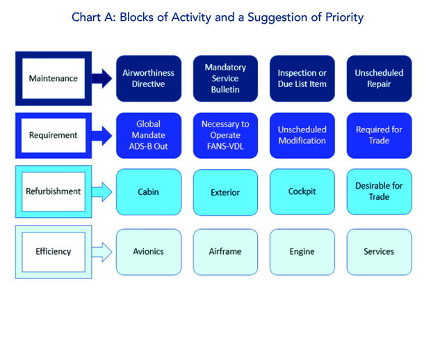 Blocks of Activity and a Suggestion of Priority
