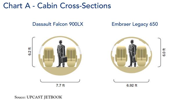 Falcon 900LX Cabin Cross Section