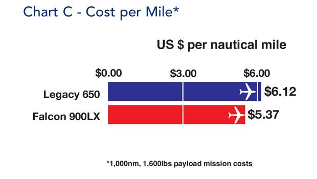 Falcon 900LX Cost Per Mile
