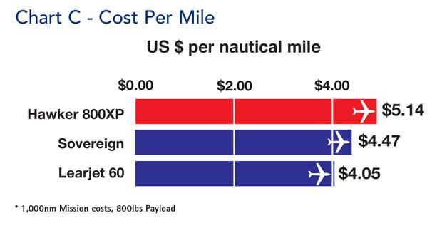 Hawker 800XP Cost Per Mile comparison