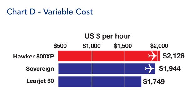 Hawker 800XP Variable Cost Comparison