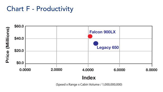 Falcon 900LX productivity table