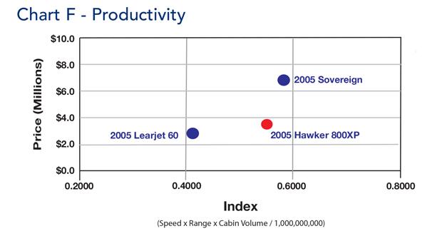 Hawker 800XP Productivity Comparison