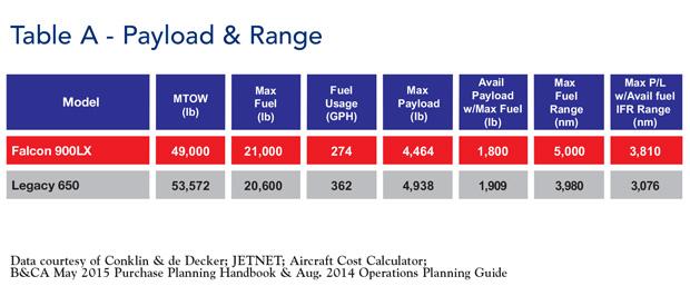 Falcon 900LX Payload & Range Comparisons