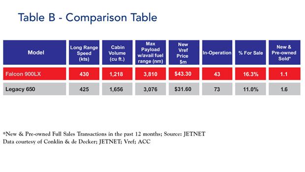 Falcon 900LX Comparison Table