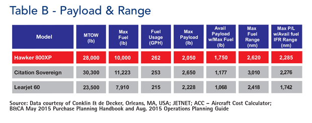 Hawker 800XP Payload and Range Comparison