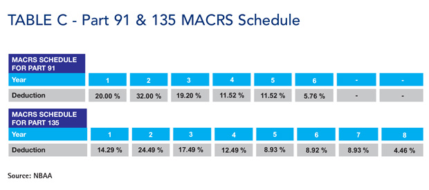 MACRS Schedule Part 91 and Part 135