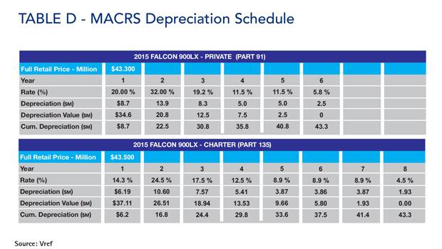 Falcon 900LX MACRS Depreciation Schedule