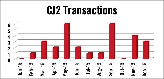 Cessna Citation CJ2 jet transactions