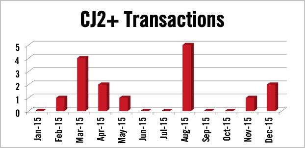 Cessna Citation CJ2+ jet transactions