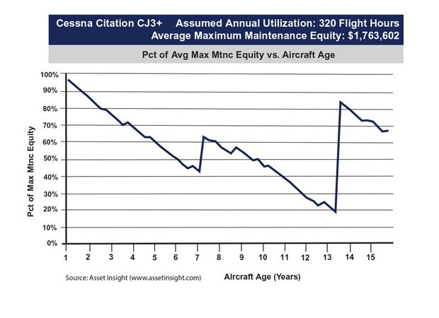 Cessna Citation CJ3+ Maximum Maintenance Equity