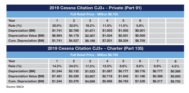 Example Cessna Citation CJ3+ MACRS Schedule