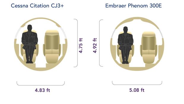 Cessna Citation CJ3+ vs Embraer Phenom 300E Cabin Cross-Section Comparison