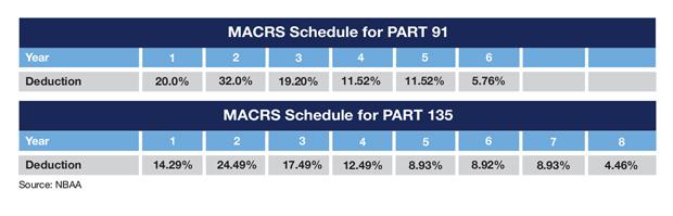 Sample Cessna Citation CJ3+ MACRS Schedule