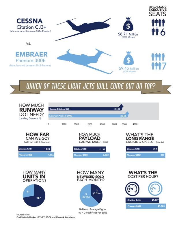 Cessna Citation CJ3+ vs Embraer Phenom 300E Comparison Infographic