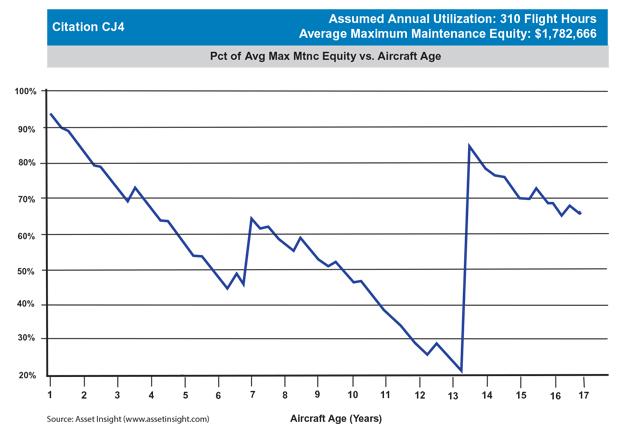 Cessna Citation CJ4 Maximum Scheduled Maintenance Equity