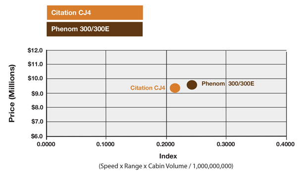Cessna Citation CJ4 vs Embraer Phenom 300E Productivity Comparison
