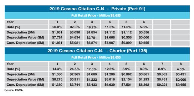 Cessna Citation CJ4 Sample Tax Depreciation Schedule