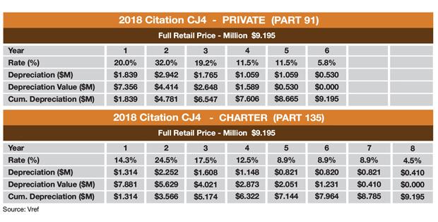 Cessna Citation CJ4 Tax Depreciation Schedule Sample