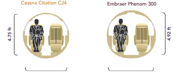 Cessna Citation CJ4 vs Embraer Phenom 300E Cabin Comparison