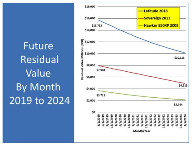 Cessna Citation Latitude, Citation Sovereign & Hawker 850XP Residual Value Forecast