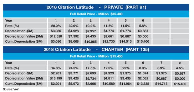 Cessna Citation Latitude Sample MACRS Tax Schedule